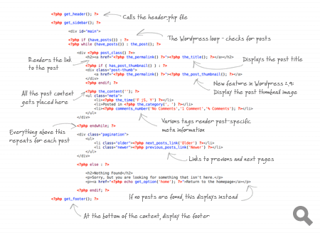 Overview of the index.php code